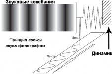 Аналоговый звук